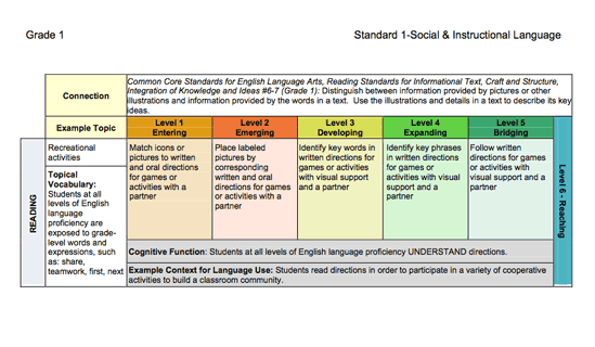 Great Wida Lesson Plan Template Photos Interactive Wida Standards