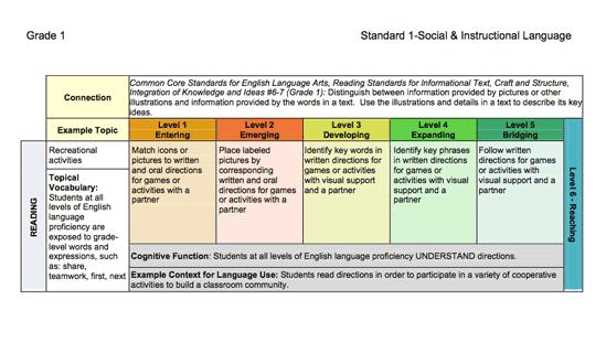 wida elp standards and resource guide reviews edshelf